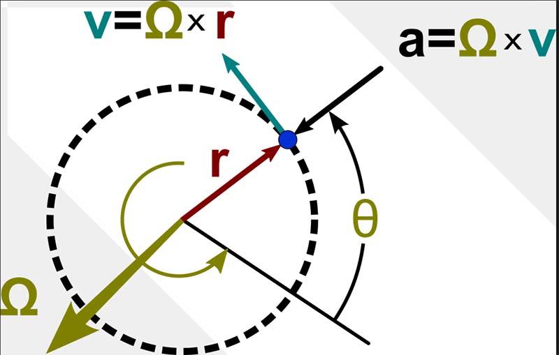 Física Universitaria, Conceptos y Herramientas